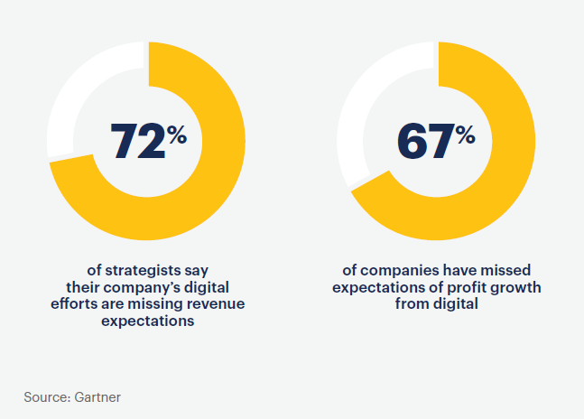 Gartner on Digitalization 1